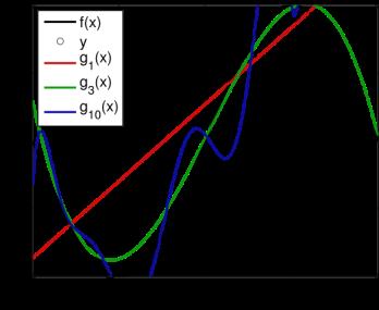 bias-variance-f_x-y-fits